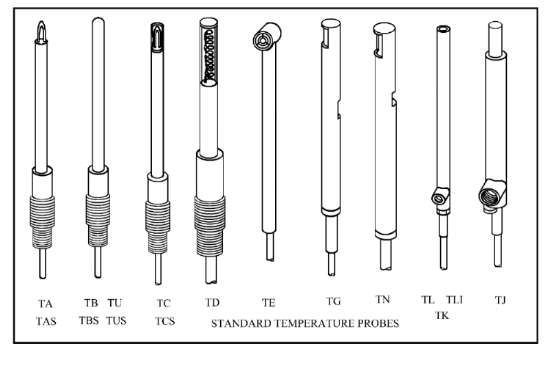 Insulated Probe To Measure Current On Wire : Temperature probes and thermocouples united sensor corp